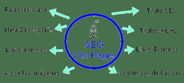 SEO_ON_PAGE_DESARROLLOWEB_4U-